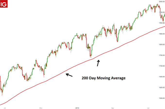 200 Simple Moving Average, a common indicator for traders and analysts