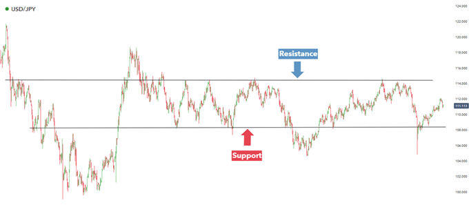 Well defined support and resistance USD/JPY