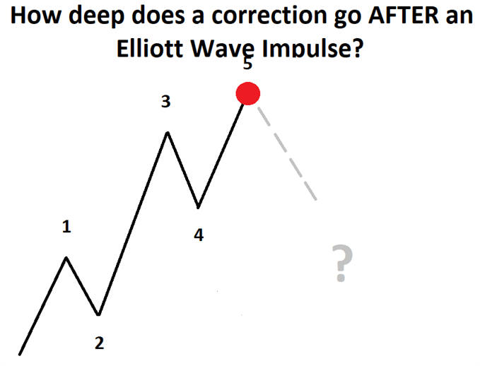 8 Scenarios After an Elliott Wave Impulse Pattern Completes
