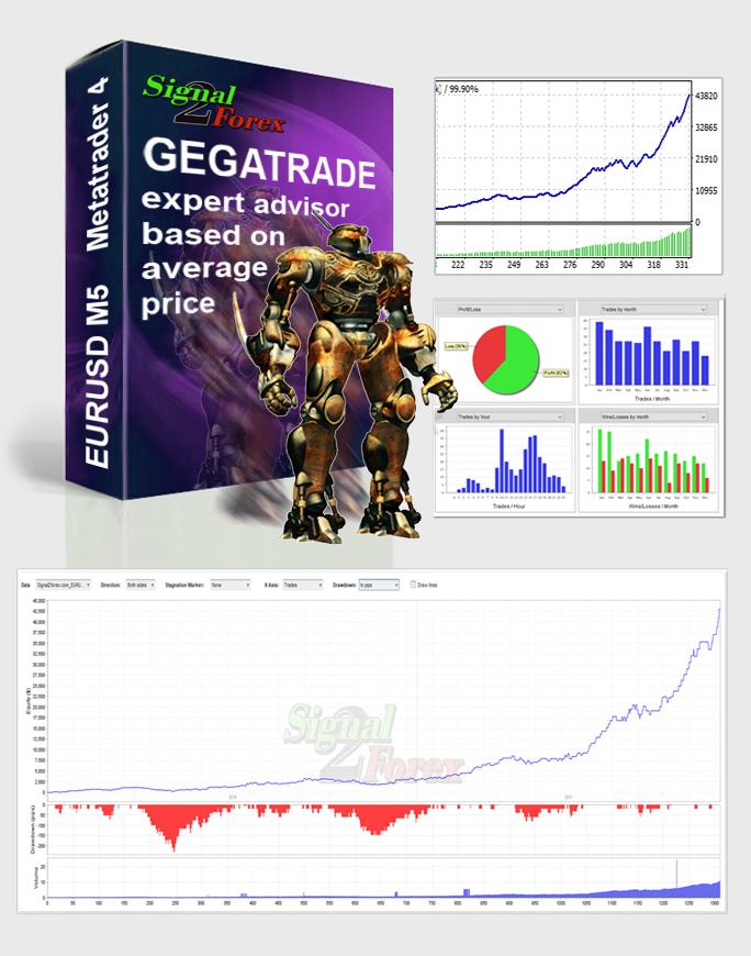 Automated forex robot
