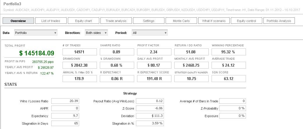 Forex portfolio trading