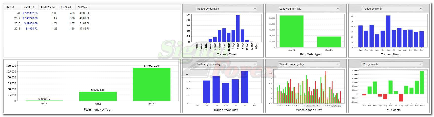 Binary options trading system strategy formulations