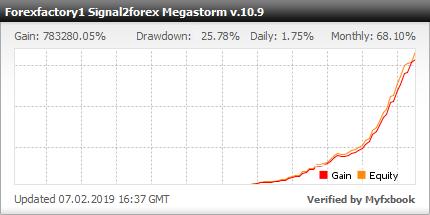 Profit chart Megastorm