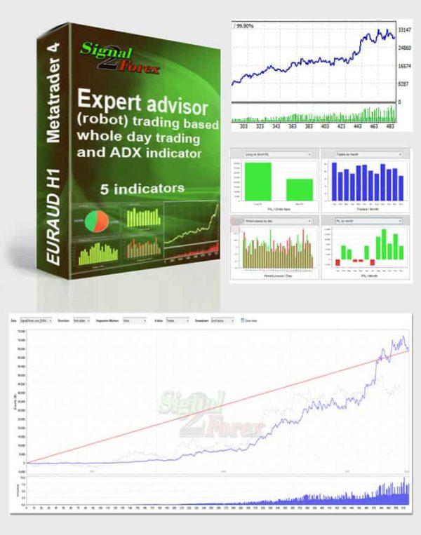 expert_advisor_ADX_robot