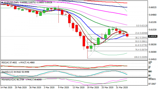 AUD/USD Outlook: Aussie Dips Below 0.60, Weighed By Strong Demand For The Greenback ...