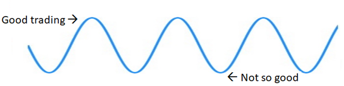 good trading, bad trading like a sine wave