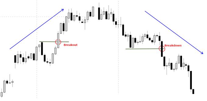 Price breaks, bullish & bearish