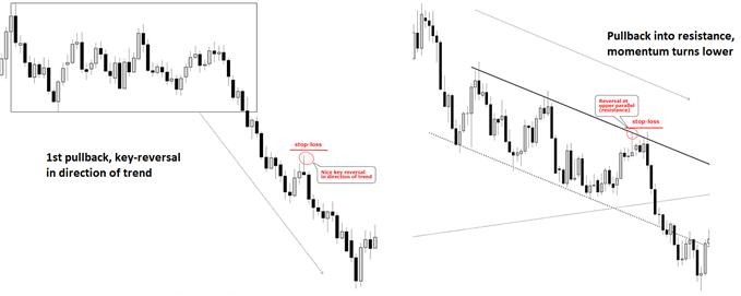 Examples of mid-trend pullbacks