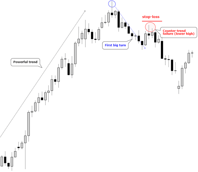 Example of a counter-trend, lower high