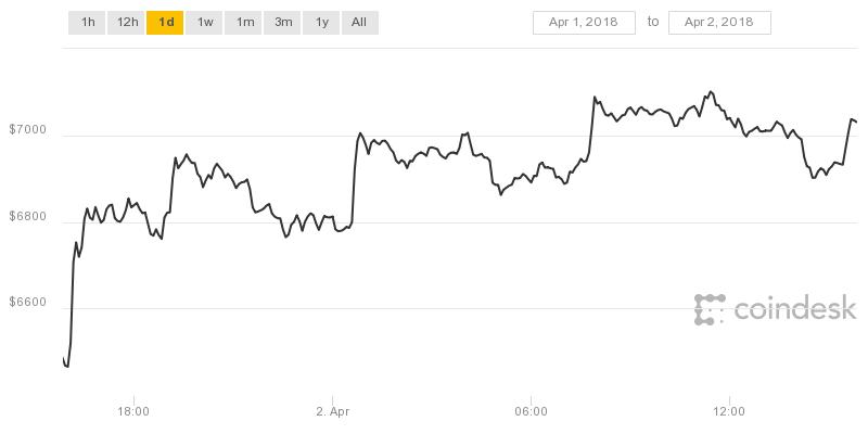 A jelek szerint BTC/USD kereskedési párt tesztelhet a Nasdaq | Kripto Akadémia