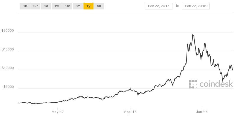 Forex com bitcoin