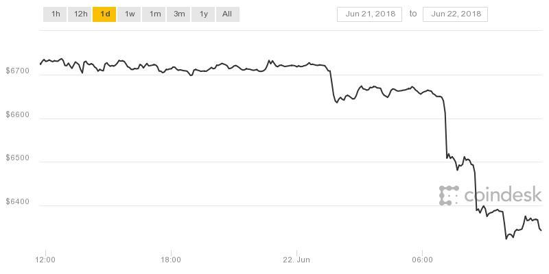 bitkoino pelnas šį rytą