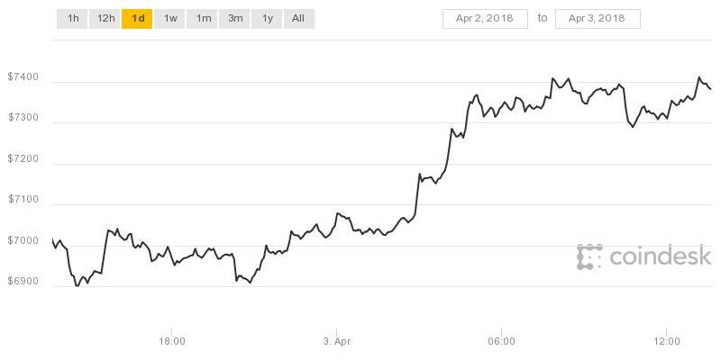 jelek a bitcoin kereskedéshez)
