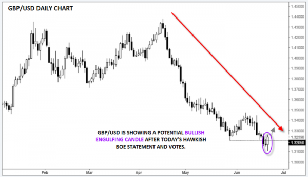 What is hawkish in forex
