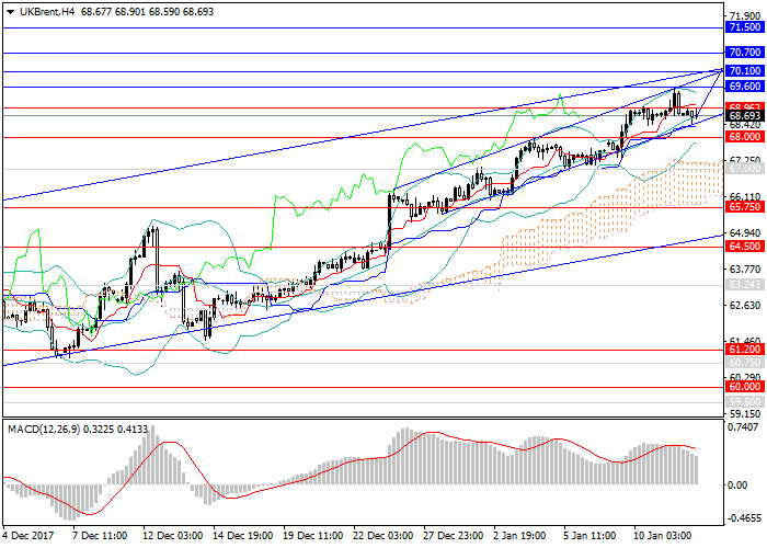 Crude Oil Brent Forex