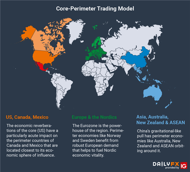Chart showing Core-Perimeter Trading Model