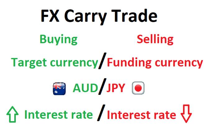 mata uang perdagangan forex