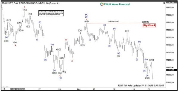 DAX Elliott Wave Analysis Calling Rally To Fail for