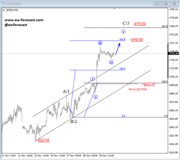 Elliott Wave Analysis: S&P500 and 10 Year US Notes
