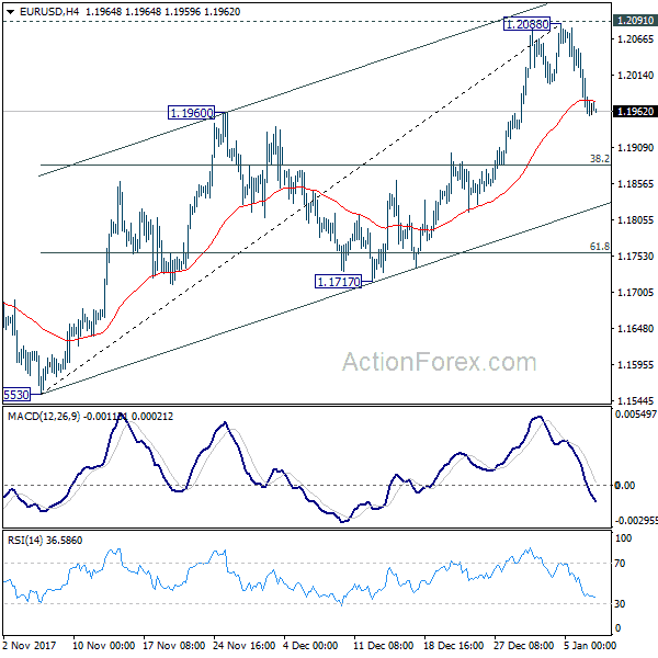 Forex outlook eur usd