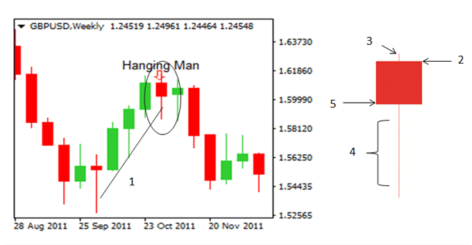 Forex Candlesticks: A Complete Guide for Forex Traders
