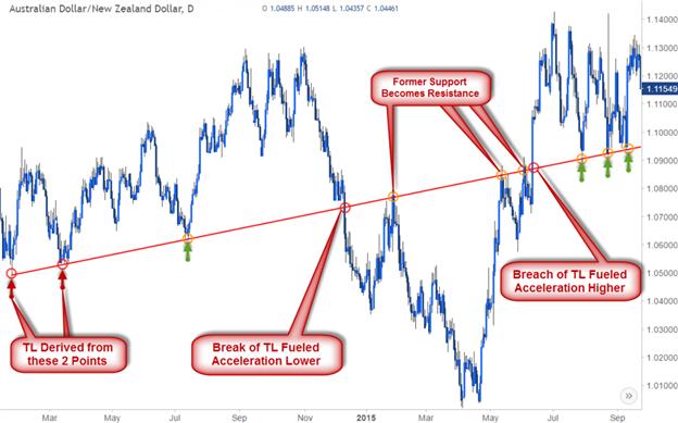 Apa itu Trading swing Forex ? - Forex Indonesia