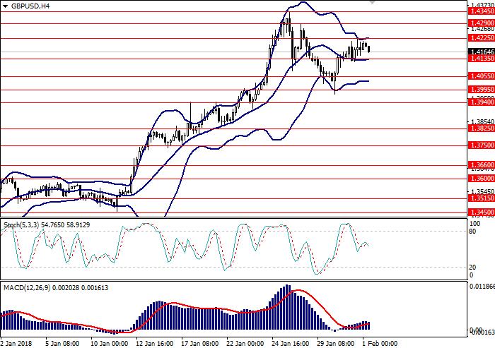 Торговые сигналы форекс gpb/usd strategi forex kg