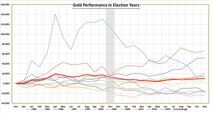Gold performance chart during election years