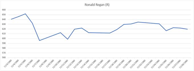 Gold price chart performance during 1980 election Ronald Regan