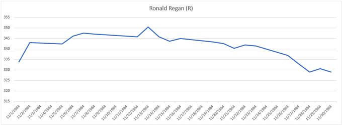 Gold price chart performance during 1984 election Ronald Regan