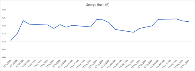 Gold price chart performance during 1988 election George Bush