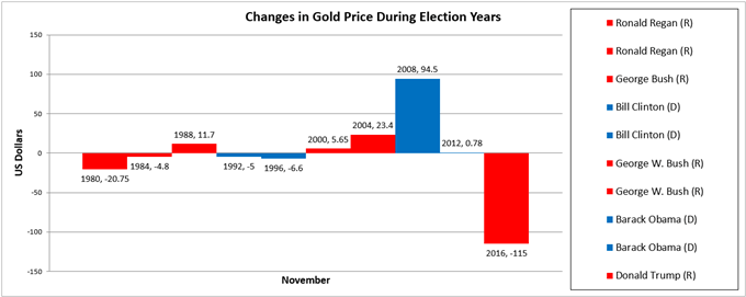 Gold Price Chart Performance During US Presidential Election Years