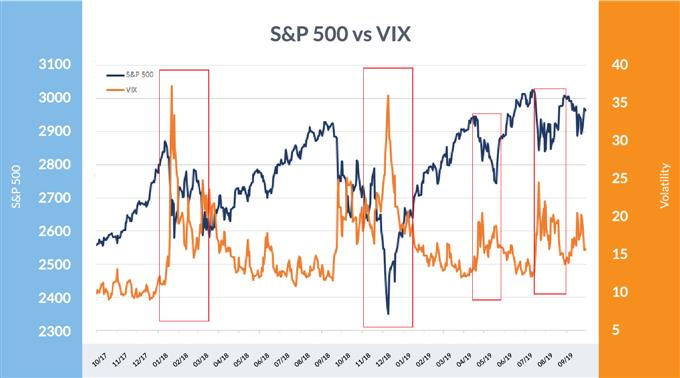 VIX demonstrates that volatility rises on selling and declines on buying