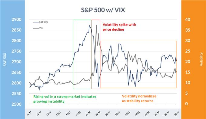 S&P 500 versus VIX volatility between November 2017 and May 2018