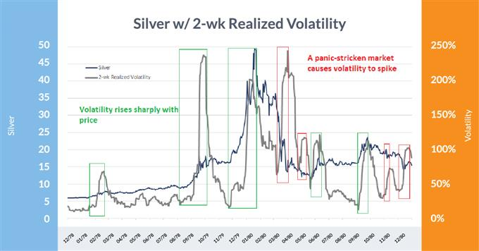 Two-week volatility of silver