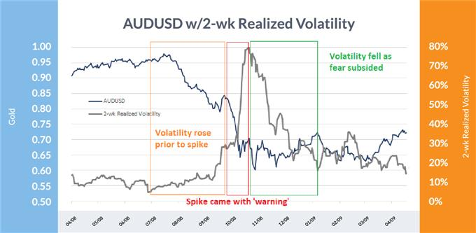 AUD/USD two-week realized volatility spiked, but not without warning first
