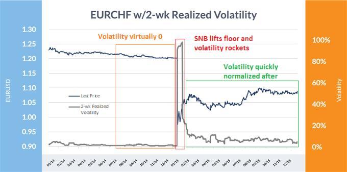 EUR/CHF blow-up on SNB lifting floor