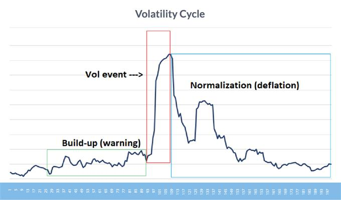 A volatility cycle visualized.