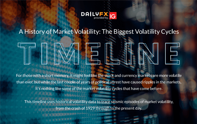 Timeline of biggest volatility events