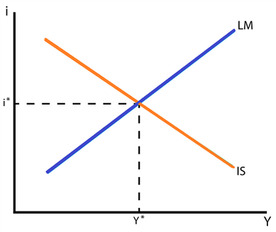Chart showing IS-LM Curve
