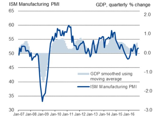 ISM manufacturing PMI vs GDP