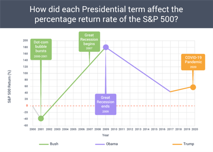 How did each Presidential term affect the percentage return rate of the S&P 500?