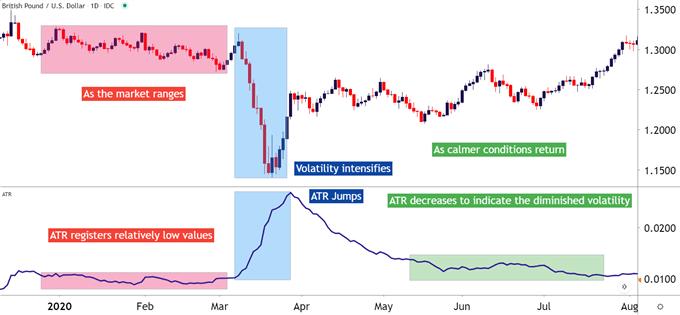 GBP/USD with Average True Range, ATR applied