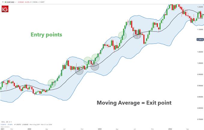 Menangkap Peluang Trading Dengan Indikator Squeeze Break - Artikel Forex