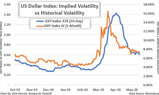 US Dollar Volatility Price Chart Realized vs Implied