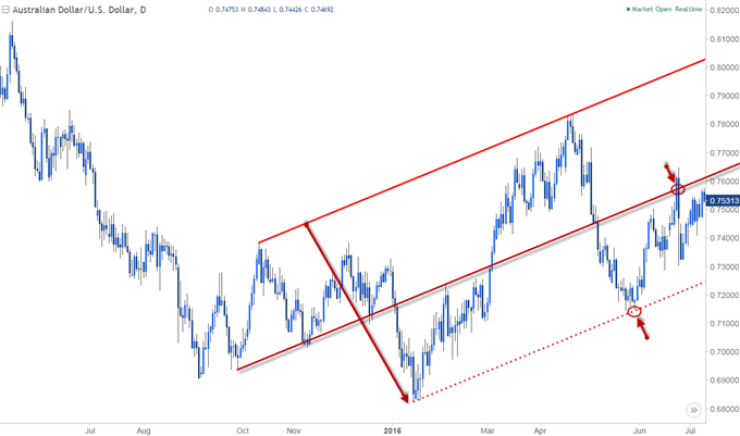 AUD/USD chart showing a median-line