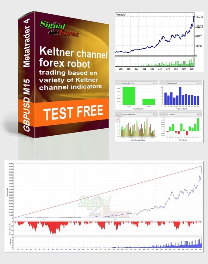 Keltner channel forex tsd