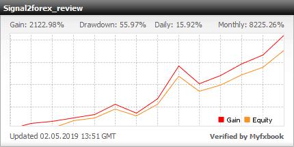 signal2forex profit chart