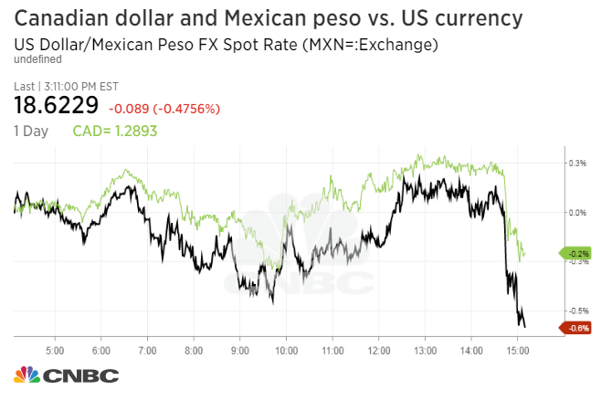 Forex canadian dollar to peso