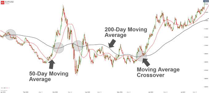 Moving Average Crossovers